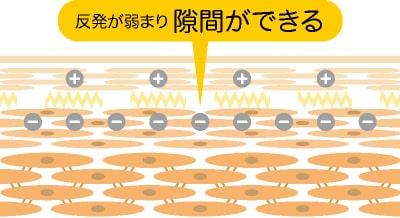 イオン導入のメカニズムのイラスト