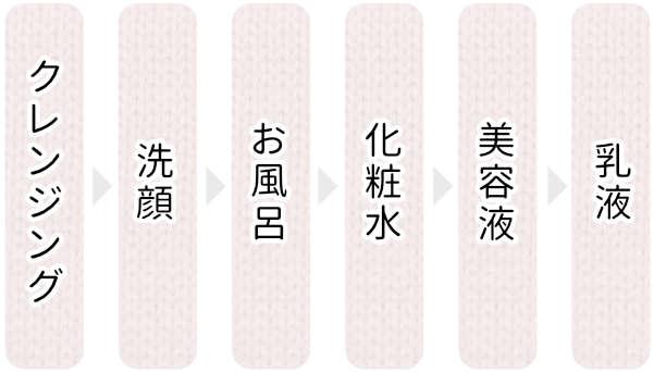 クレンジング→洗顔→お風呂→化粧水→美容液→乳液の図