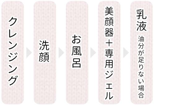 クレンジング→洗顔→お風呂→美顔器+専用ジェル→乳液(油分が足りない場合)の図