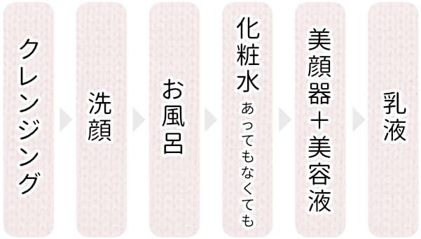 クレンジング→洗顔→お風呂→化粧水(あってもなくても)→美顔器+美容液→乳液の図